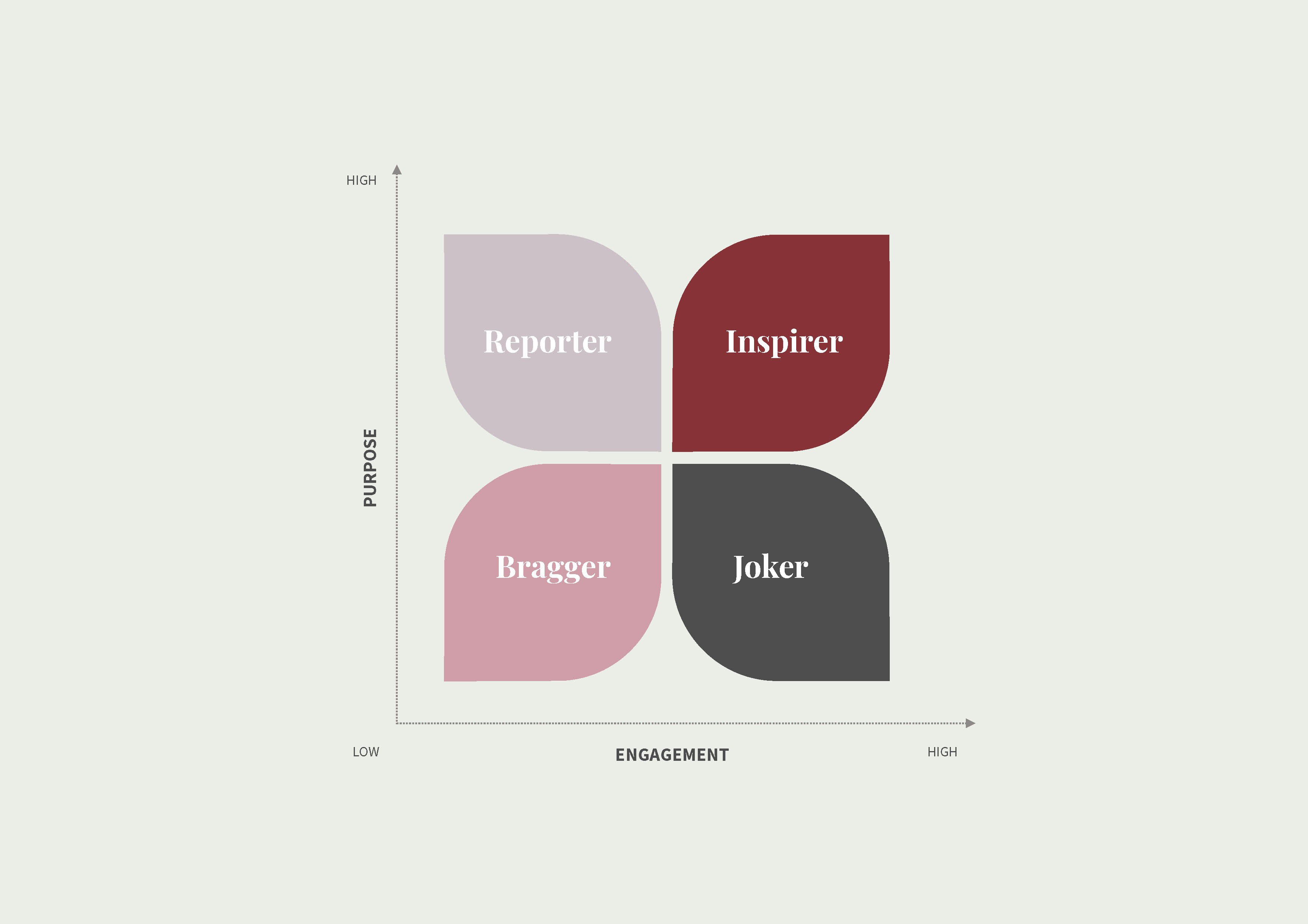 What is your storytelling style? Reporter, Joker, Bragger or